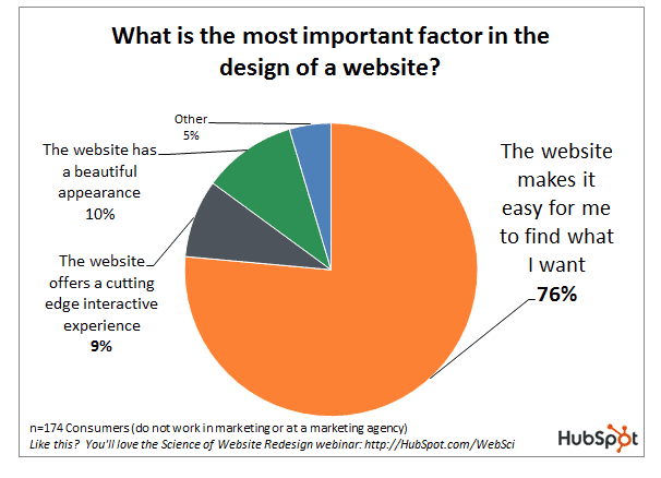 6 web design changes that will impact your conversion rate