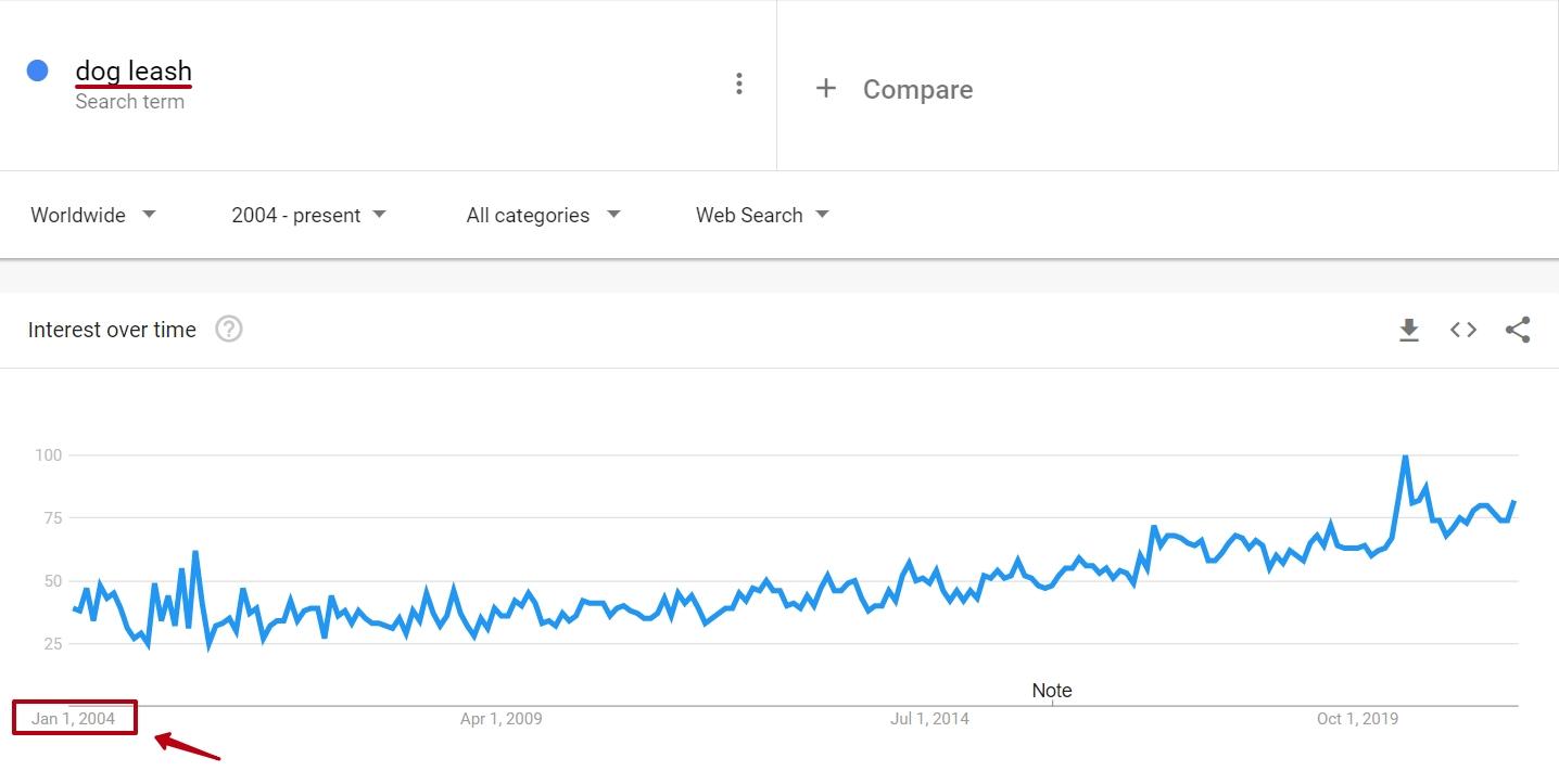 Google Trends Historical Data